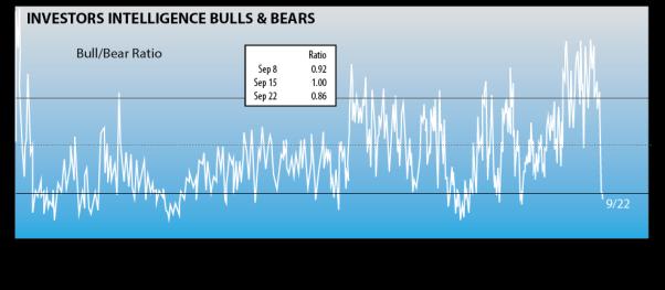 bull-bear-ratio-q3-2015-VIDEO1