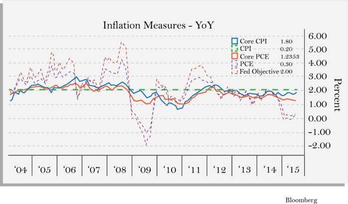 Inflation Measures-VIDEO4